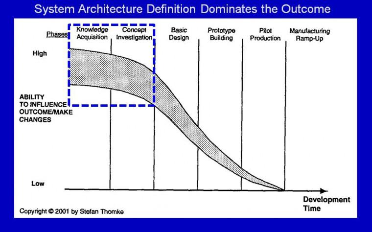 Ahlman Engineering | Methods