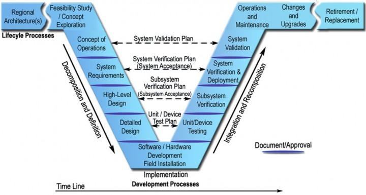Ahlman Engineering Methods